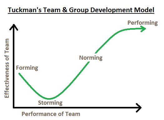 Teamontwikkelingsfasen grafiek van Tuckman in blog over wat is zelfsturing en zelfsturing bevorderen